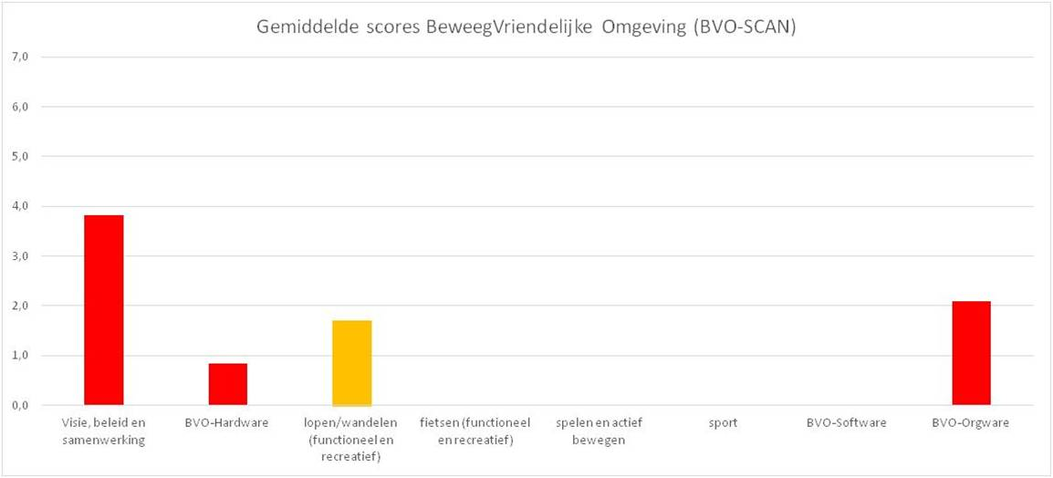 voorbeeld resultaten bvo-score in staafdiagram