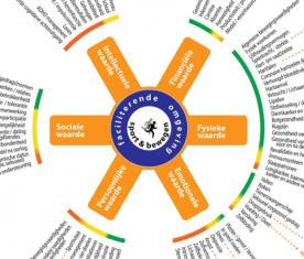 Human Capital Model: Effecten van sporten en bewegen op verschillende kernwaarden
